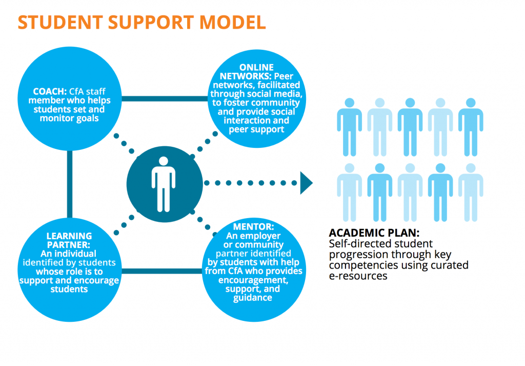 The College for America support model places students in a web of support and mentor services.